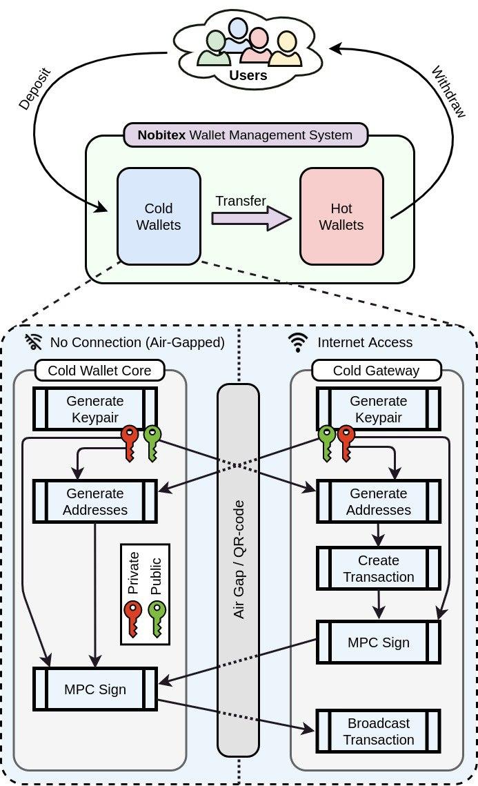 ساختار cold walletها در اکسچنجها